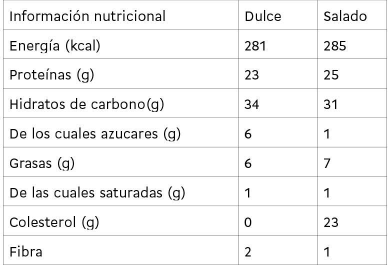 Training breakfast el desayuno más sano de Le Bistró valores nutrientes